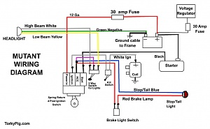 Barebones wiring suggestions for a 96 Sportster, David Bird chopper  conversion | 97 Sportster Wiring Diagram |  | ChopCult